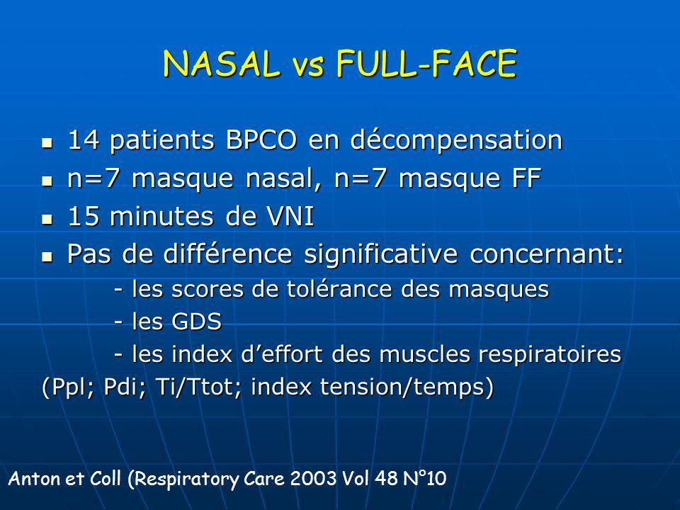 NASAL vs FULL-FACE 14 patients BPCO en décompensation 14 patients BPCO en décompensation n=7 masque nasal, n=7 masque FF n=7 masque nasal, n=7 masque