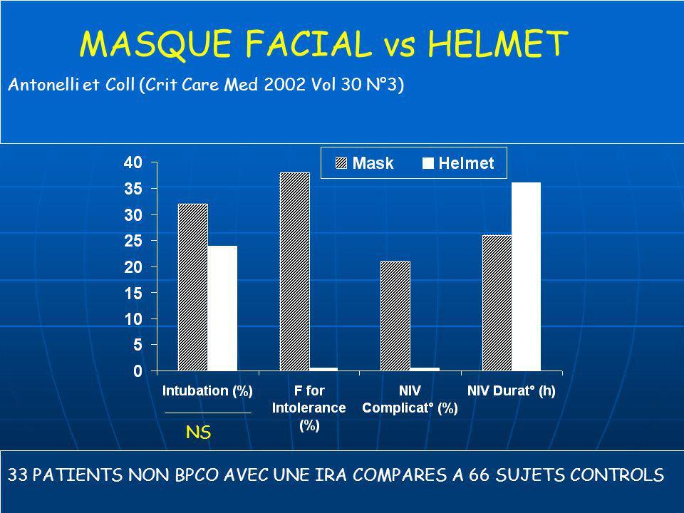 Antonelli, CCM 2002; 30: 602 - 608 MASQUE FACIAL vs HELMET Antonelli et Coll (Crit Care Med 2002 Vol 30 N°3) 33 PATIENTS NON BPCO AVEC UNE IRA COMPARE