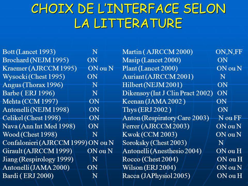 CHOIX DE LINTERFACE SELON LA LITTERATURE Martin ( AJRCCM 2000) ON,N,FF Masip (Lancet 2000) ON Plant (Lancet 2000) ON ou N Auriant (AJRCCM 2001) N Hilb