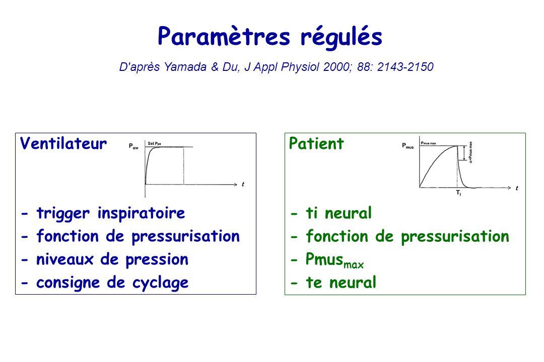 Ventilateur - trigger inspiratoire - fonction de pressurisation - niveaux de pression - consigne de cyclage Patient - ti neural - fonction de pressurisation - Pmus max - te neural Paramètres régulés D après Yamada & Du, J Appl Physiol 2000; 88: 2143-2150