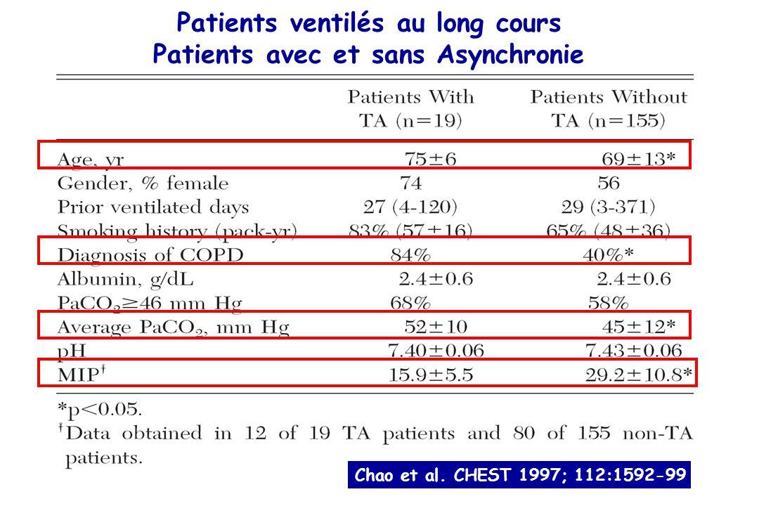 Patients ventilés au long cours Patients avec et sans Asynchronie Chao et al.