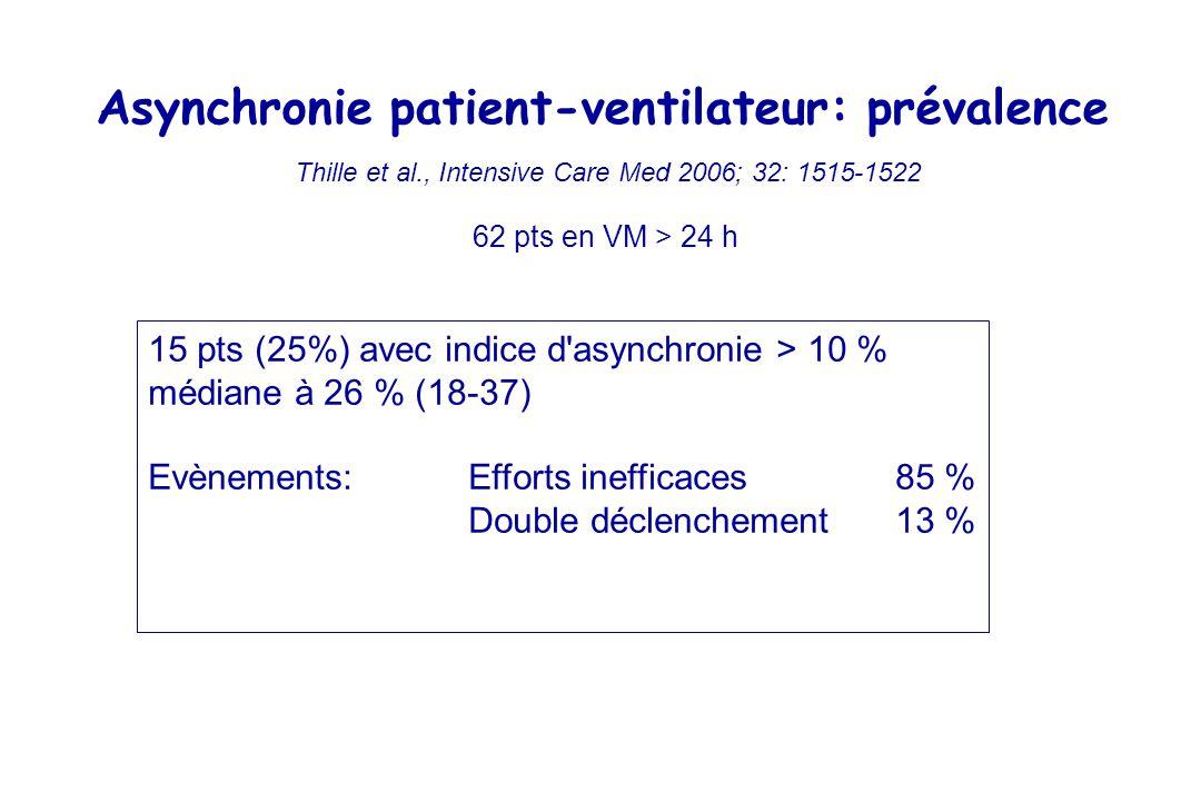 Asynchronie patient-ventilateur: prévalence Thille et al., Intensive Care Med 2006; 32: 1515-1522 62 pts en VM > 24 h 15 pts (25%) avec indice d asynchronie > 10 % médiane à 26 % (18-37) Evènements: Efforts inefficaces 85 % Double déclenchement 13 %