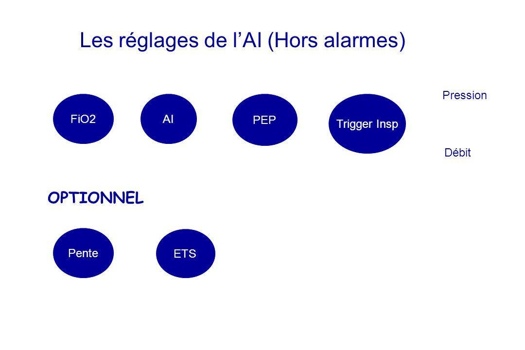 Les réglages de lAI (Hors alarmes) FiO2AI ETS PEP Trigger Insp Pente Pression Débit OPTIONNEL