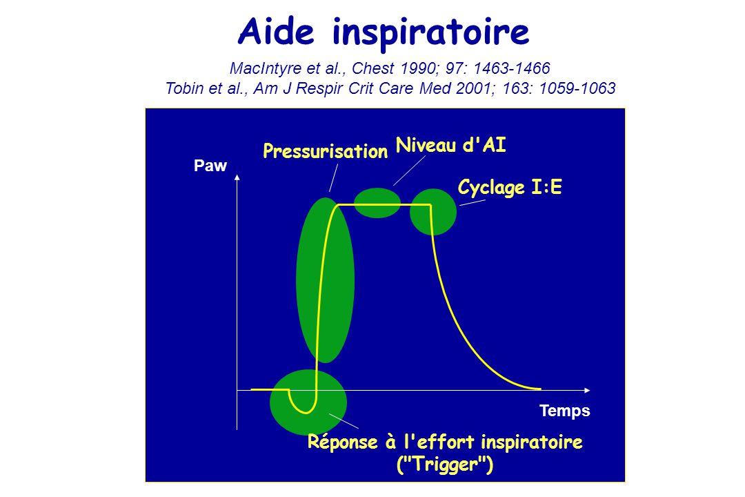 Réponse à l effort inspiratoire ( Trigger ) Pressurisation Cyclage I:E Paw Temps Niveau d AI Aide inspiratoire MacIntyre et al., Chest 1990; 97: 1463-1466 Tobin et al., Am J Respir Crit Care Med 2001; 163: 1059-1063