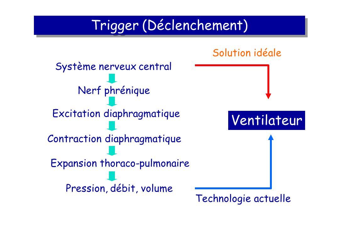 Trigger (Déclenchement) Système nerveux central Nerf phrénique Excitation diaphragmatique Contraction diaphragmatique Expansion thoraco-pulmonaire Pression, débit, volume Ventilateur Solution idéale Technologie actuelle
