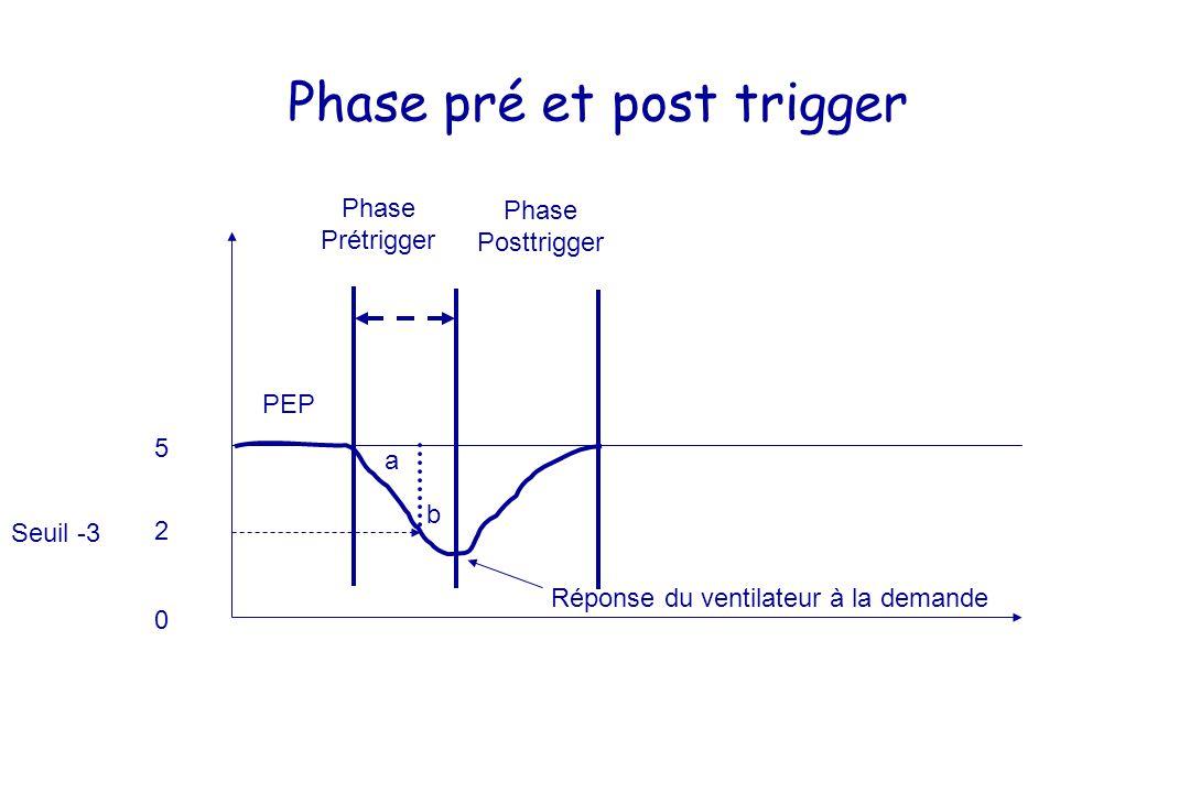 PEP 0 5 2 Seuil -3 Phase Prétrigger Phase Posttrigger a b Réponse du ventilateur à la demande Phase pré et post trigger