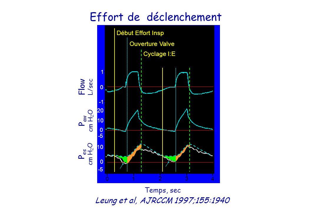 Effort de déclenchement Leung et al, AJRCCM 1997;155:1940 Temps, sec 0 1 2 3 4 1 0 20 10 0 -5 10 0 -5 Flow L/sec P aw cm H 2 O P es cm H 2 O Début Effort Insp Ouverture Valve Cyclage I:E