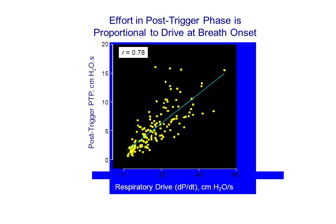 Leung et al, AJRCCM 1997;155:1940 Post-Trigger PTP, cm H 2 O.s 20 15 10 5 0 r = 0.78 0 20 40 60 Respiratory Drive (dP/dt), cm H 2 O/s Effort in Post-Trigger Phase is Proportional to Drive at Breath Onset
