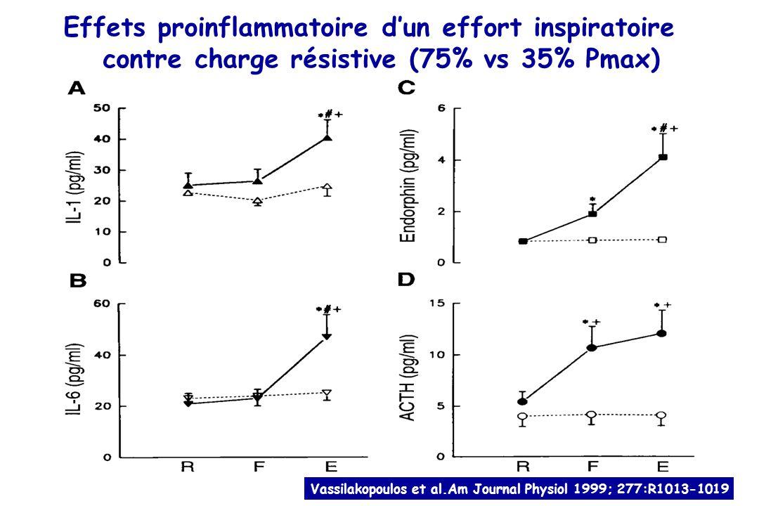 Effets proinflammatoire dun effort inspiratoire contre charge résistive (75% vs 35% Pmax) N = 11 sujets sains Vassilakopoulos et al.Am Journal Physiol 1999; 277:R1013-1019