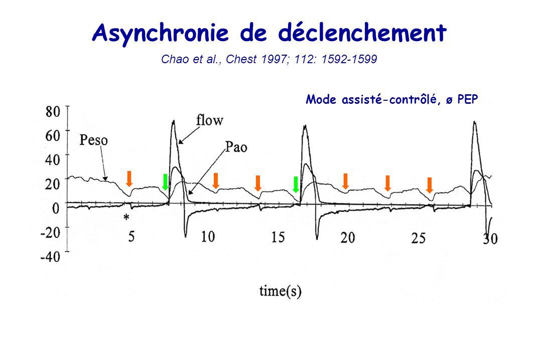 Asynchronie de déclenchement Chao et al., Chest 1997; 112: 1592-1599 Mode assisté-contrôl é, ø PEP