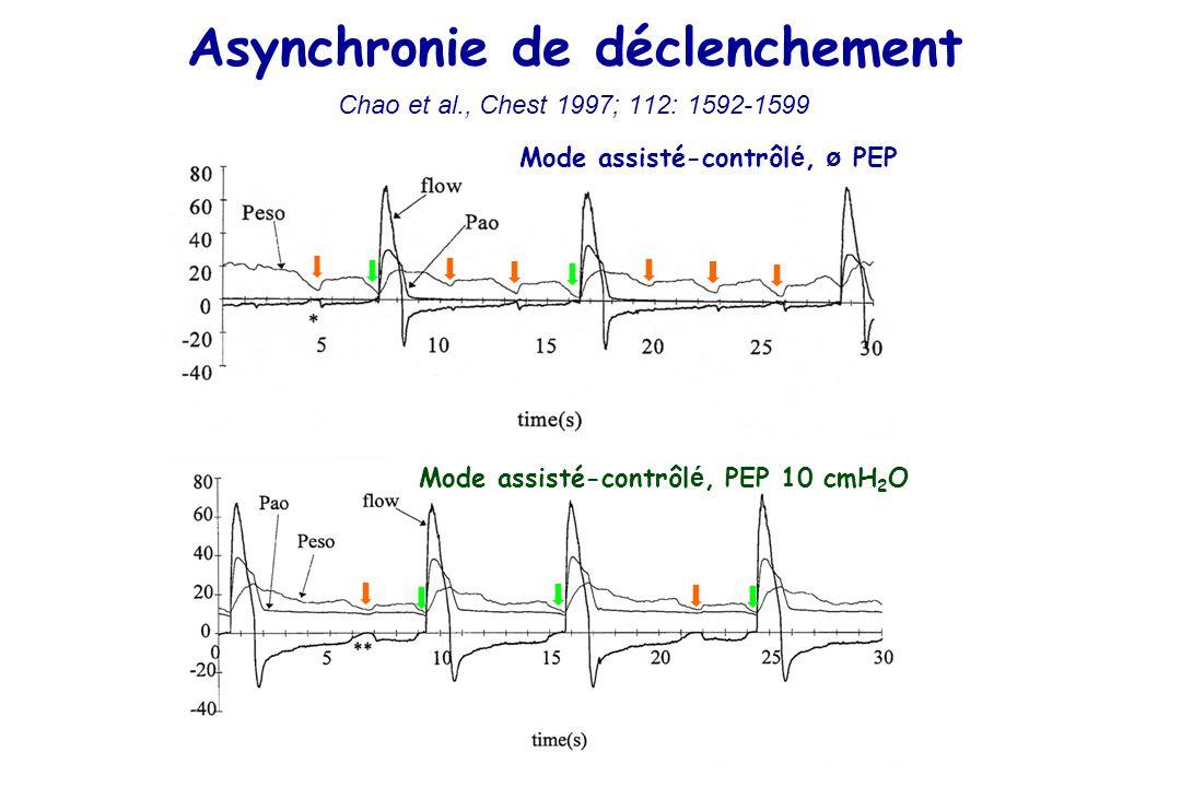 Mode assisté-contrôl é, ø PEP Mode assisté-contrôl é, PEP 10 cmH 2 O Asynchronie de déclenchement Chao et al., Chest 1997; 112: 1592-1599