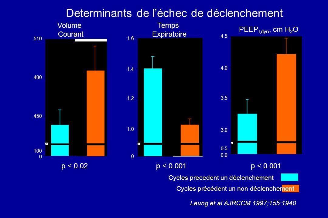 Determinants de léchec de déclenchement Volume Courant Temps Expiratoire PEEP I,dyn, cm H 2 O 510 480 450 100 0 1.6 1.4 1.2 1.0 0 4.5 4.0 3.5 3.0 0.5 0.0 p < 0.02p < 0.001 Cycles precedent un déclenchement Leung et al AJRCCM 1997;155:1940 Cycles précédent un non déclenchement