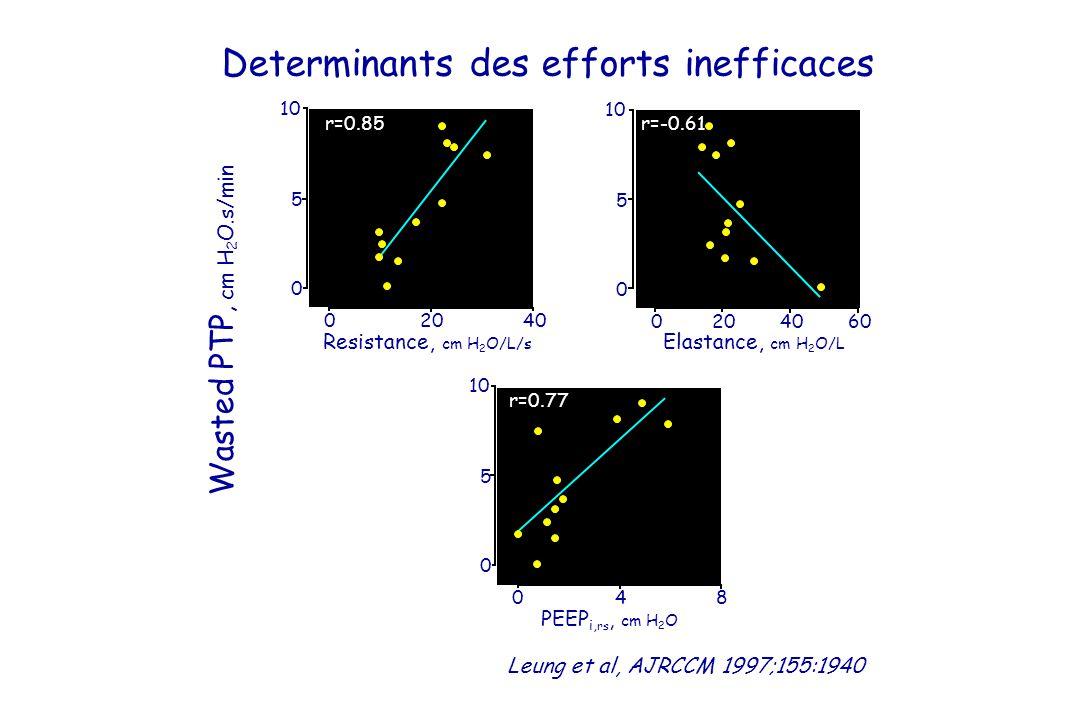 Leung et al, AJRCCM 1997;155:1940 Determinants des efforts inefficaces PEEP i, rs, cm H 2 O Resistance, cm H 2 O/L/s Elastance, cm H 2 O/L 04020 6040200 480 Wasted PTP, cm H 2 O.s/min 10 0 5 0 5 0 5 r=0.85r=-0.61 r=0.77