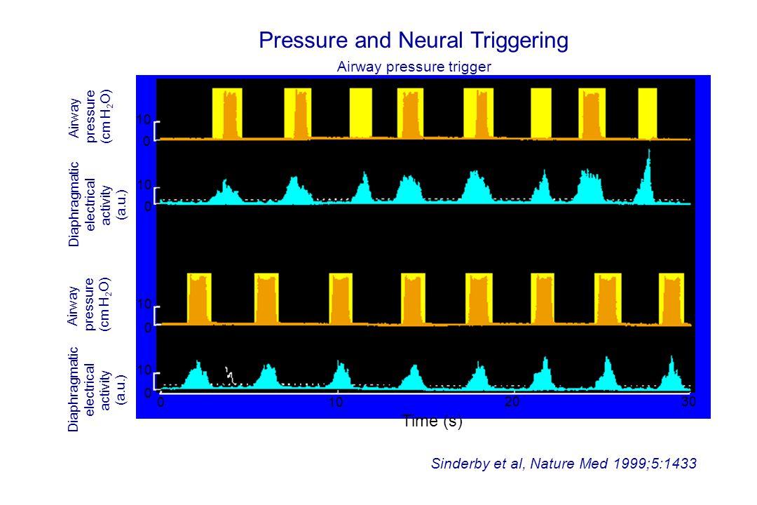 Sinderby et al, Nature Med 1999;5:1433 Time (s) Pressure and Neural Triggering Neural trigger Airway pressure (cm H 2 O) Airway pressure (cm H 2 O) Diaphragmatic electrical activity (a.u.) Diaphragmatic electrical activity (a.u.) 0 10 0 0 0 0 2030 Trigger threshold Airway pressure trigger