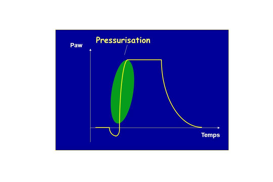 Pressurisation Paw Temps