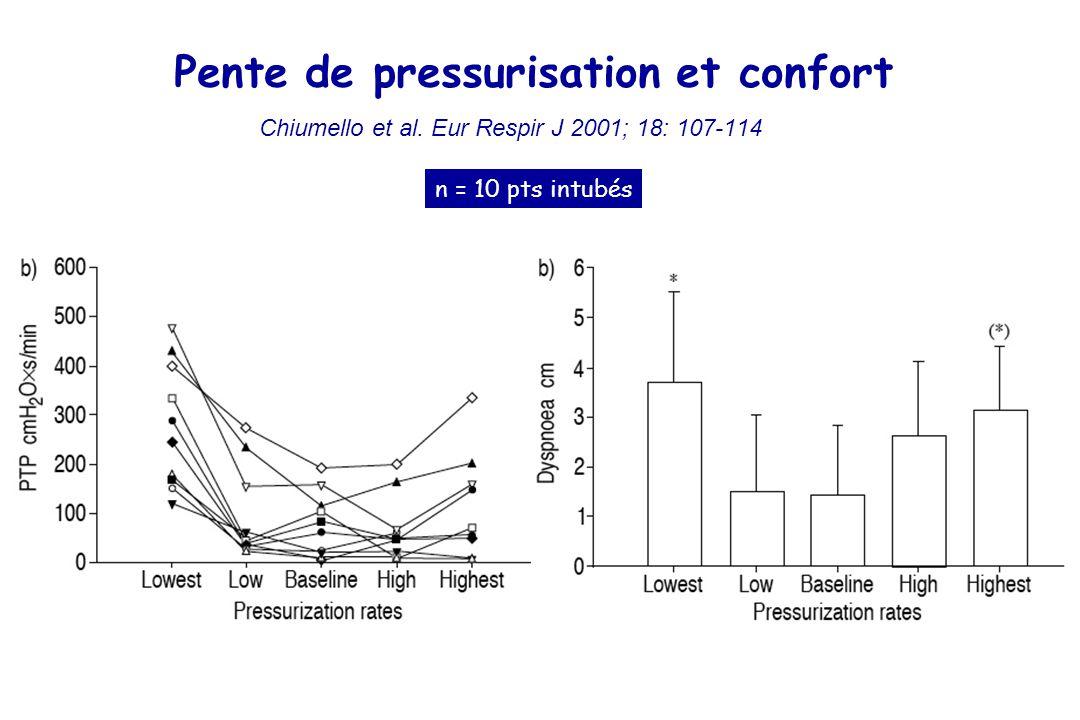 Pente de pressurisation et confort Chiumello et al.