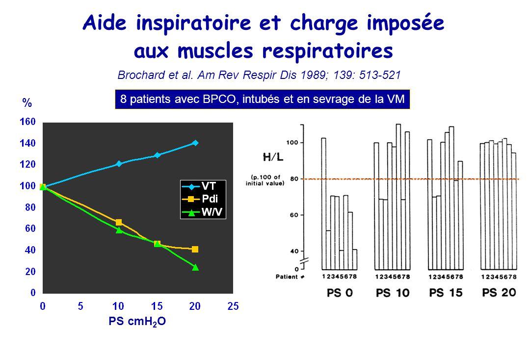 Aide inspiratoire et charge imposée aux muscles respiratoires Brochard et al.