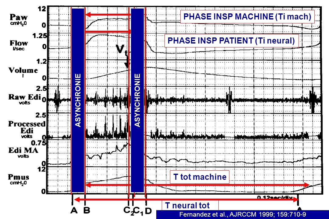PHASE INSP MACHINE (Ti mach) PHASE INSP PATIENT (Ti neural) T neural tot T tot machine Fernandez et al., AJRCCM 1999; 159:710-9 ASYNCHRONIE