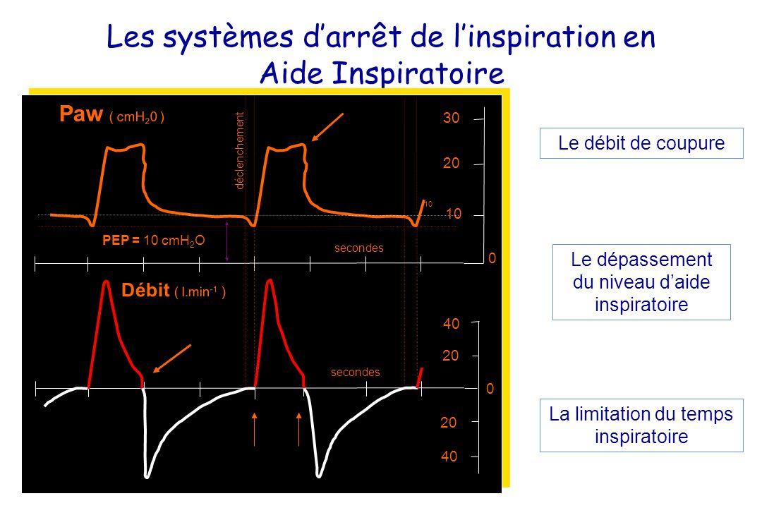 Les systèmes darrêt de linspiration en Aide Inspiratoire secondes déclenchement PEP = 10 cmH 2 O 20 40 20 30 20 10 0 0 Débit ( l.min -1 ) Paw ( cmH 2 0 ) 10 Le débit de coupure Le dépassement du niveau daide inspiratoire La limitation du temps inspiratoire