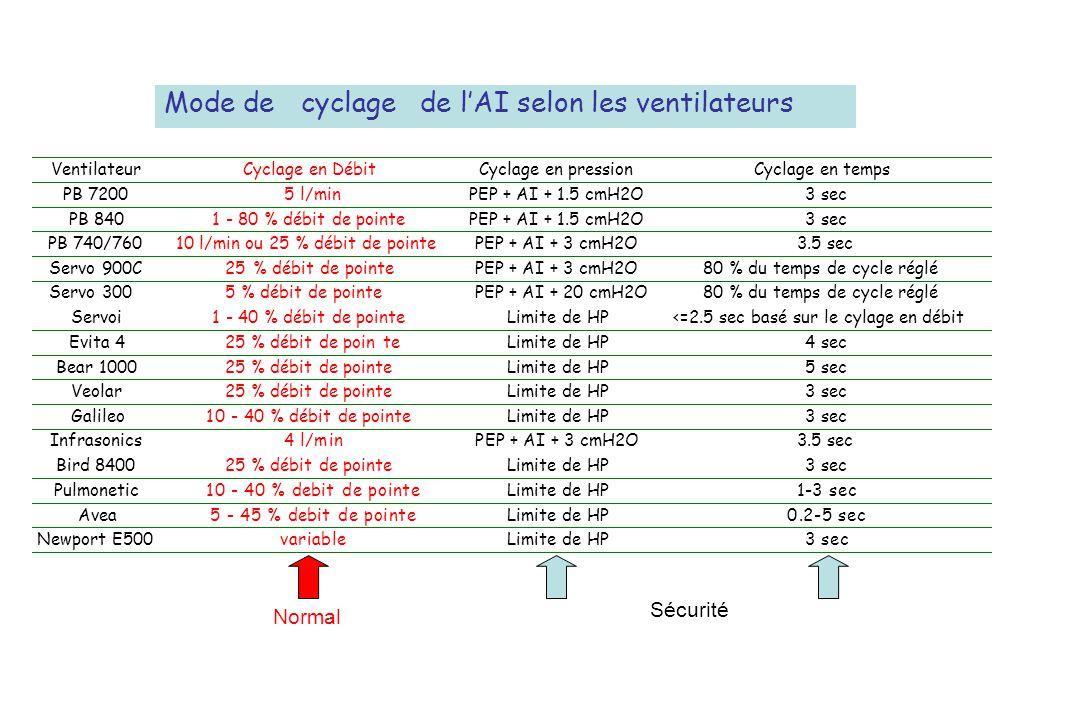 Ventilateur Cyclage en Débit Cyclage en pression Cyclage en temps PB 7200 5 l/min PEP + AI + 1.5 cmH2O 3 sec PB 840 1 - 80 % débit de pointe PEP + AI + 1.5 cmH2O 3 sec PB 740/760 10 l/min ou 25 % débit de pointe PEP + AI + 3 cmH2O 3.5 sec Servo 900C 25% débit de pointe PEP + AI + 3 cmH2O 80 % du temps de cycle réglé Servo 300 5 % débit de pointe PEP + AI + 20 cmH2O 80 % du temps de cycle réglé Servoi 1 - 40 % débit de pointe Limite de HP <=2.5 sec basé sur le cylage en débit Evita 4 25 % débit de pointe Limite de HP 4 sec Bear 1000 25 % débit de pointe Limite de HP 5 sec Veolar 25 % débit de pointe Limite de HP 3 sec Galileo 10 - 40 % débit de pointe Limite de HP 3 sec Infrasonics 4 l/min PEP + AI + 3 cmH2O 3.5 sec Bird 8400 25 % débit de pointe Limite de HP 3 sec Pulmonetic 10 - 40 % debit de pointe Limite de HP 1-3 sec Avea 5 - 45 % debit de pointe Limite de HP 0.2-5 sec Newport E500 variable Limite de HP 3 sec Mode decyclagede lAI selon les ventilateurs Sécurité Normal