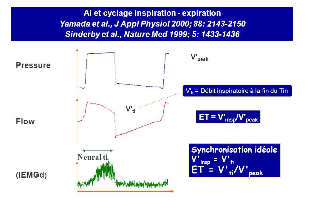 Pressure Flow Time V ti Neural ti AI et cyclage inspiration - expiration Yamada et al., J Appl Physiol 2000; 88: 2143-2150 Sinderby et al., Nature Med 1999; 5: 1433-1436 V peak (IEMGd ) Synchronisation idéale V insp = V ti ET = V ti /V peak V ti = Débit inspiratoire à la fin du Tin ET = V insp /V peak