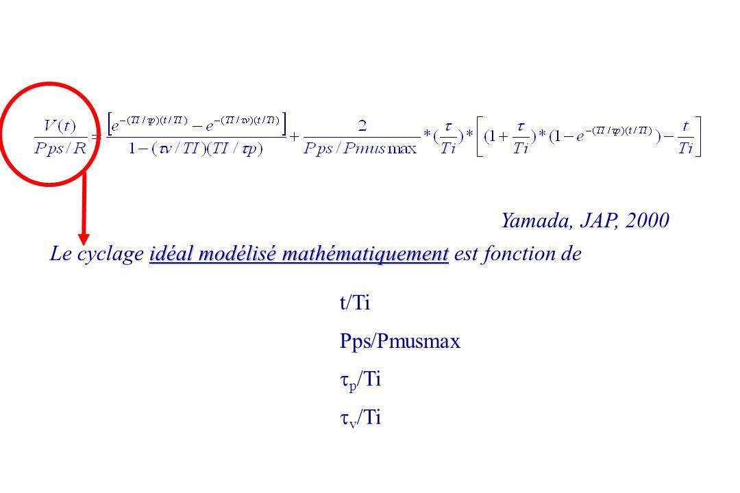 Yamada, JAP, 2000 idéal modélisé mathématiquement Le cyclage idéal modélisé mathématiquement est fonction de t/Ti Pps/Pmusmax p /Ti v /Ti
