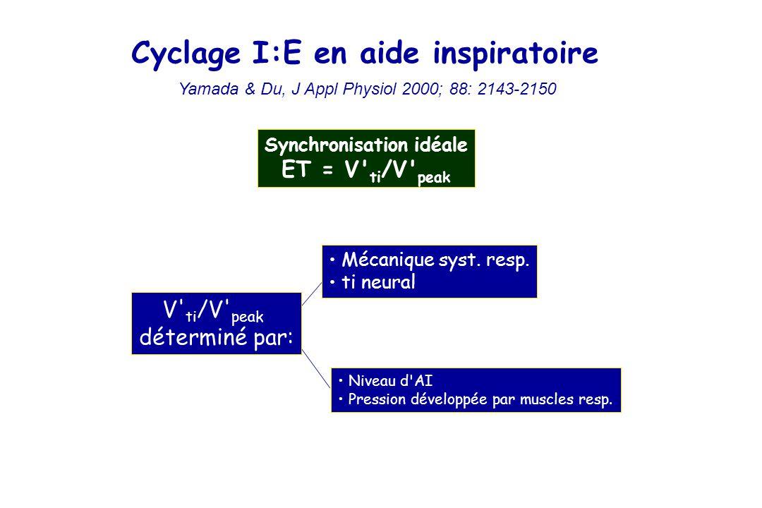 Cyclage I:E en aide inspiratoire Yamada & Du, J Appl Physiol 2000; 88: 2143-2150 Synchronisation idéale ET = V ti /V peak Niveau d AI Pression développée par muscles resp.