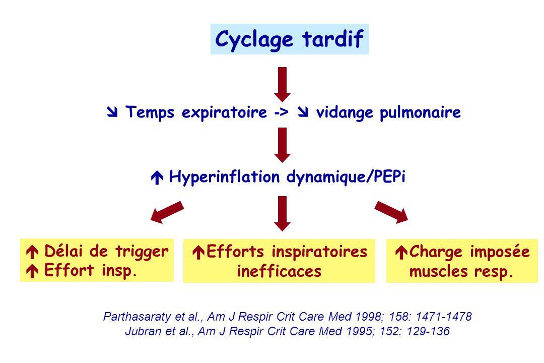 Cyclage tardif Temps expiratoire -> vidange pulmonaire Hyperinflation dynamique/PEPi Délai de trigger Effort insp.