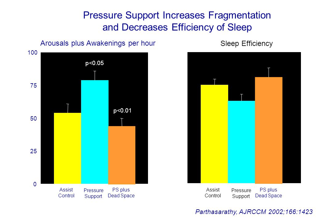 0 25 50 75 100 Arousals plus Awakenings per hour Parthasarathy, AJRCCM 2002;166:1423 Assist Control Pressure Support p<0.05 Pressure Support Increases