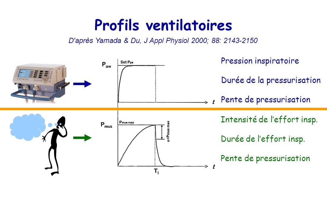 Profils ventilatoires Pression inspiratoire Durée de la pressurisation Pente de pressurisation Intensité de leffort insp.
