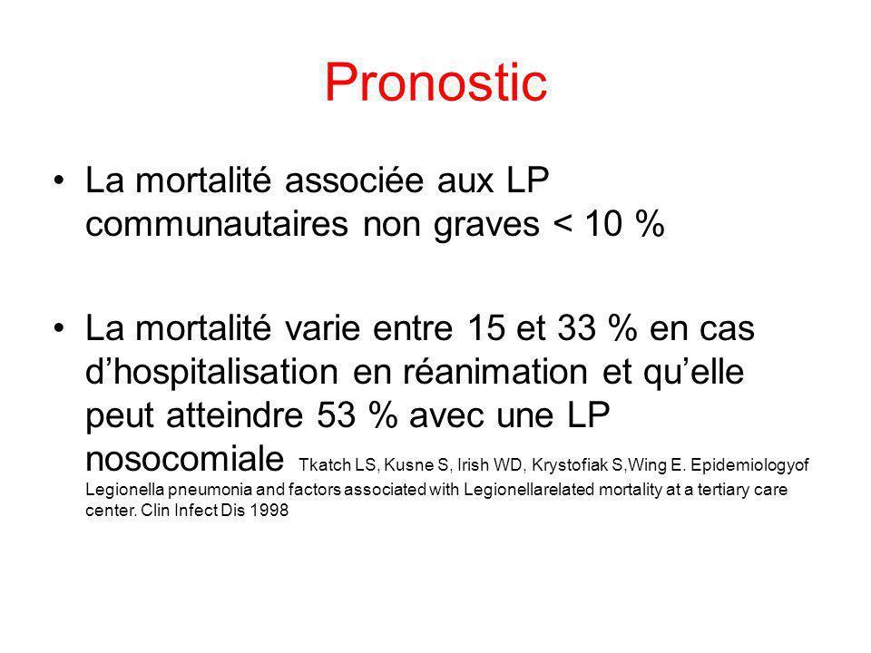 Pronostic La mortalité associée aux LP communautaires non graves < 10 % La mortalité varie entre 15 et 33 % en cas dhospitalisation en réanimation et
