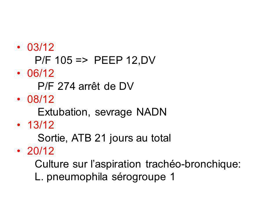 03/12 P/F 105 => PEEP 12,DV 06/12 P/F 274 arrêt de DV 08/12 Extubation, sevrage NADN 13/12 Sortie, ATB 21 jours au total 20/12 Culture sur laspiration