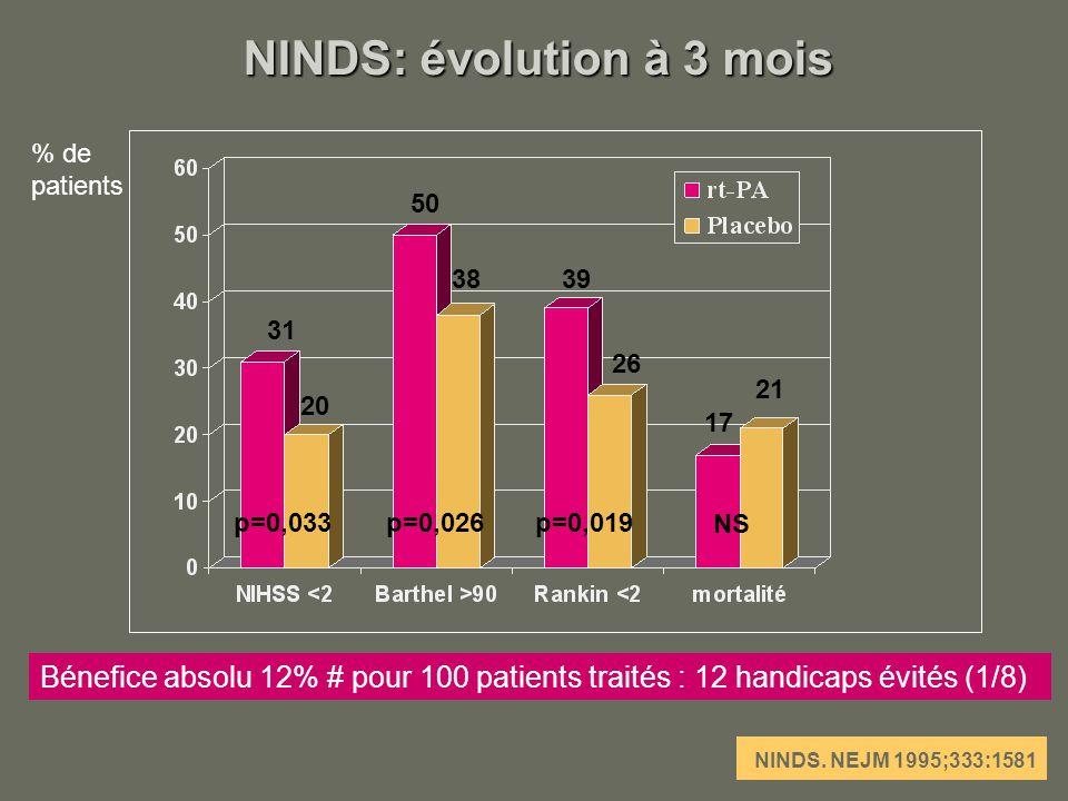 NINDS: évolution à 3 mois % de patients p=0,033p=0,026p=0,019 NS 17 21 38 26 39 50 20 31 Bénefice absolu 12% # pour 100 patients traités : 12 handicap