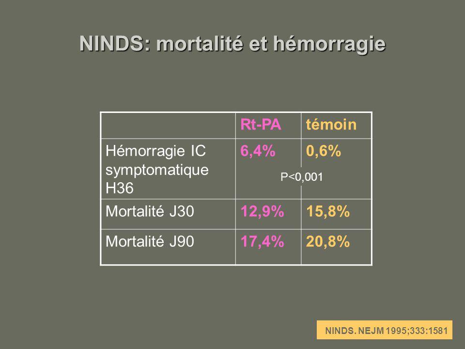 NINDS: mortalité et hémorragie Rt-PAtémoin Hémorragie IC symptomatique H36 6,4%0,6% Mortalité J3012,9%15,8% Mortalité J9017,4%20,8% NINDS. NEJM 1995;3