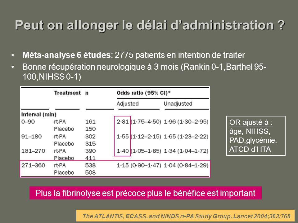 Peut on allonger le délai dadministration ? Méta-analyse 6 études: 2775 patients en intention de traiter Bonne récupération neurologique à 3 mois (Ran