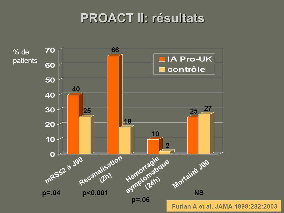 PROACT II: résultats Furlan A et al. JAMA 1999;282:2003 mRS2 à J90 Recanalisation (2h) Hémorragie symptomatique (24h) Mortalité J90 % de patients 25 1
