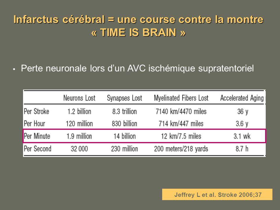 Infarctus cérébral = une course contre la montre « TIME IS BRAIN » Jeffrey L et al. Stroke 2006;37 Perte neuronale lors dun AVC ischémique supratentor