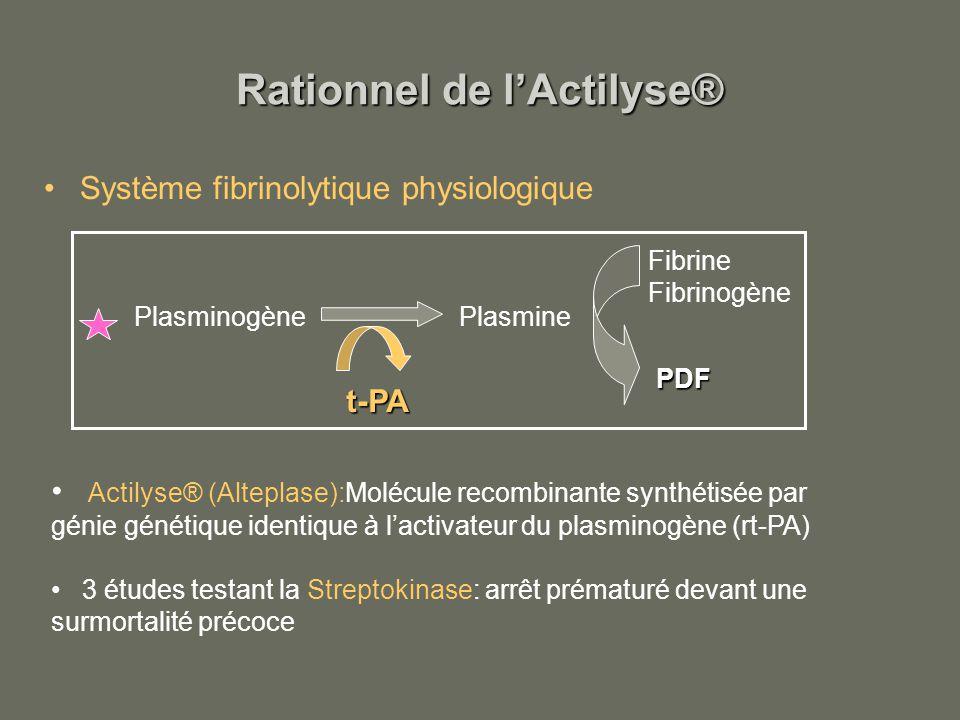 Rationnel de lActilyse® Système fibrinolytique physiologique Actilyse® (Alteplase):Molécule recombinante synthétisée par génie génétique identique à l
