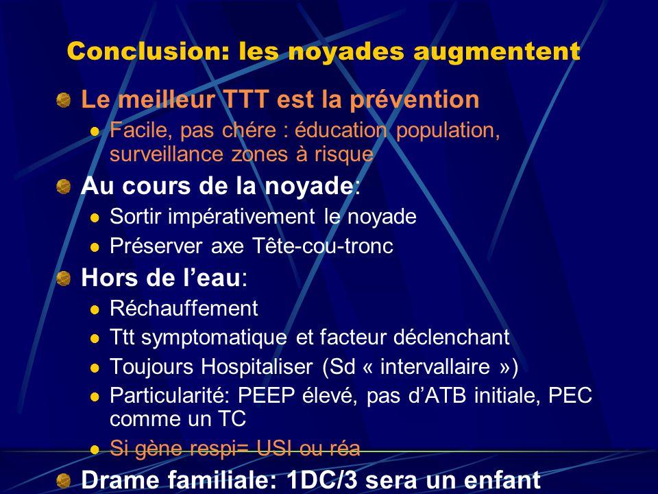Conclusion: les noyades augmentent Le meilleur TTT est la prévention Facile, pas chére : éducation population, surveillance zones à risque Au cours de