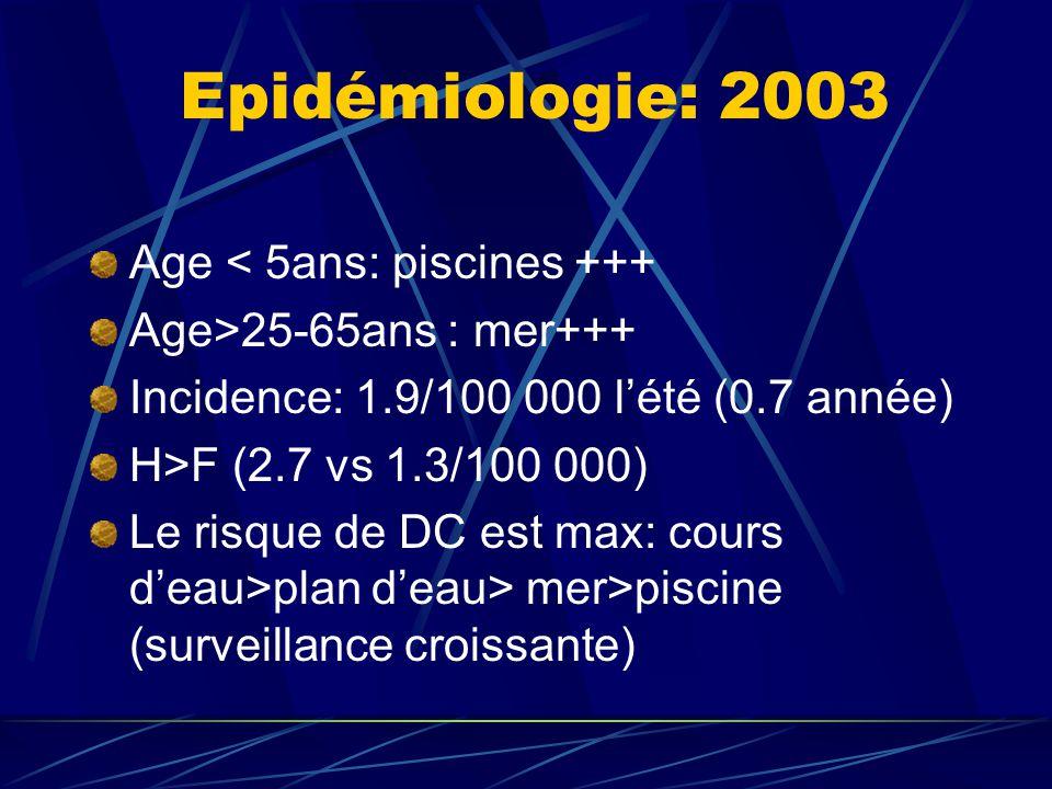 Epidémiologie: 2003 Age < 5ans: piscines +++ Age>25-65ans : mer+++ Incidence: 1.9/100 000 lété (0.7 année) H>F (2.7 vs 1.3/100 000) Le risque de DC es
