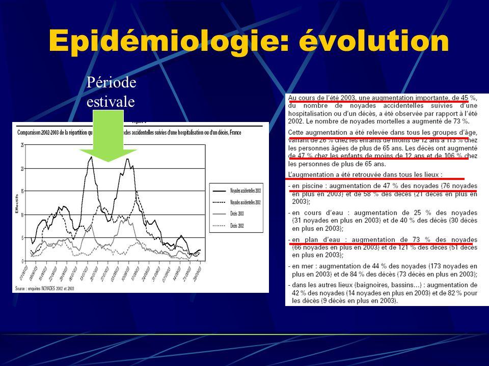 Epidémiologie: évolution Période estivale