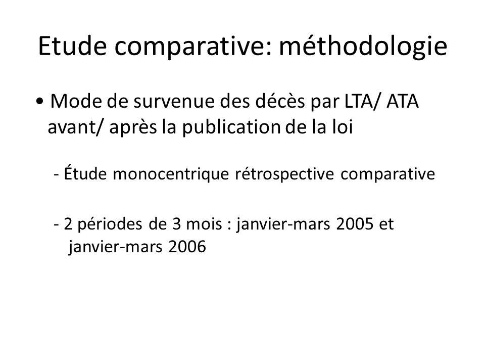 Etude comparative: méthodologie Mode de survenue des décès par LTA/ ATA avant/ après la publication de la loi - Étude monocentrique rétrospective comp