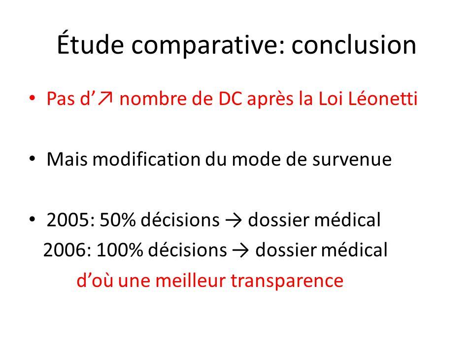 Étude comparative: conclusion Pas d nombre de DC après la Loi Léonetti Mais modification du mode de survenue 2005: 50% décisions dossier médical 2006: