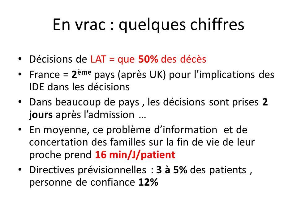 En vrac : quelques chiffres Décisions de LAT = que 50% des décès France = 2 ème pays (après UK) pour limplications des IDE dans les décisions Dans bea