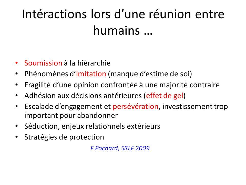Intéractions lors dune réunion entre humains … Soumission à la hiérarchie Phénomènes dimitation (manque destime de soi) Fragilité dune opinion confron