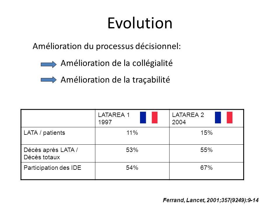 Evolution Amélioration du processus décisionnel: Amélioration de la collégialité Amélioration de la traçabilité Ferrand, Lancet, 2001;357(9249):9-14 L