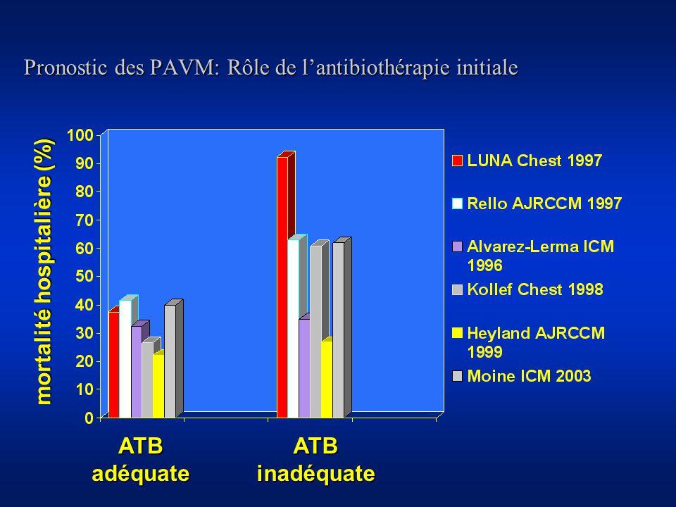 Pronostic des PAVM: Rôle de lantibiothérapie initiale mortalité hospitalière (%) ATBadéquateATBinadéquate