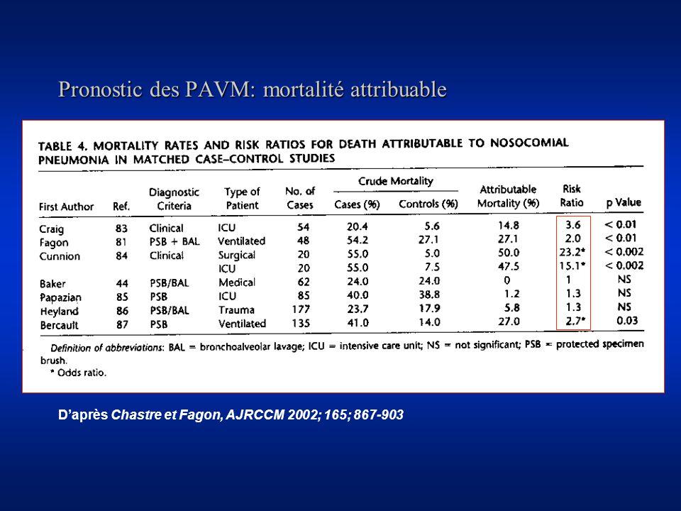 Pronostic des PAVM: mortalité attribuable Daprès Chastre et Fagon, AJRCCM 2002; 165; 867-903