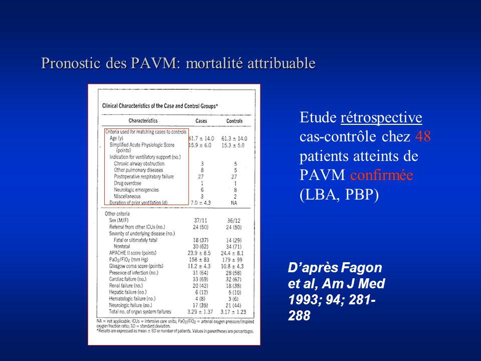 Pronostic des PAVM: mortalité attribuable Daprès Fagon et al, Am J Med 1993; 94; 281- 288 Etude rétrospective cas-contrôle chez 48 patients atteints de PAVM confirmée (LBA, PBP)