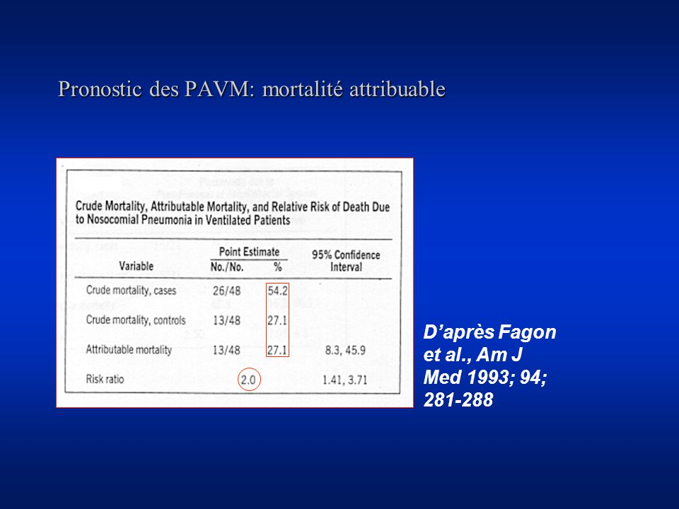 Pronostic des PAVM: mortalité attribuable Daprès Fagon, Am J Med 1993; 94; 281- 288
